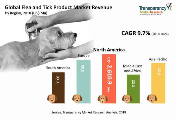 flea tick products market