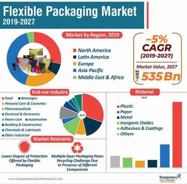 flexible packaging market infographic