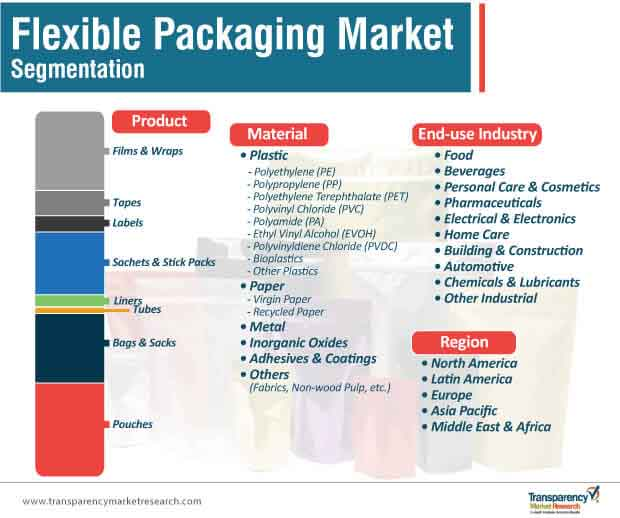 flexible packaging market segmentation