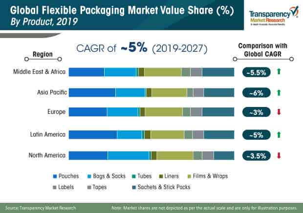 flexible packaging market share