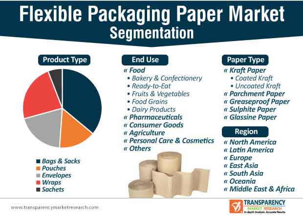 flexible packaging paper market segmentation