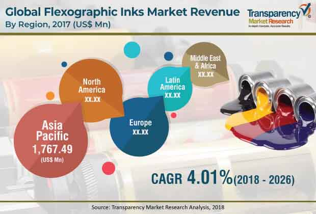 flexographic inks market