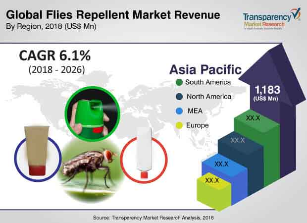 flies repellent market