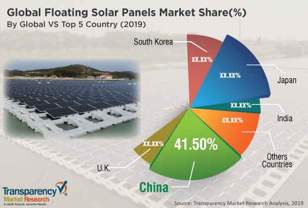 floating solar panels market 1
