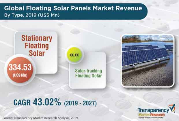 floating solar panels market 2