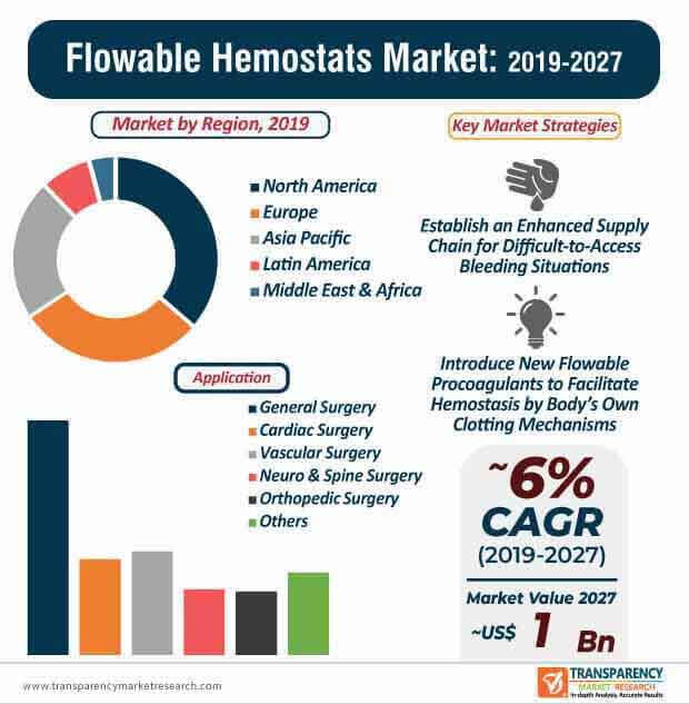 Flowable Hemostats  Market Insights, Trends & Growth Outlook