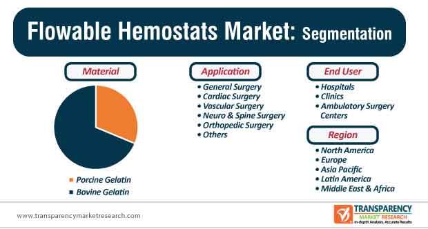 flowable hemostats market segmentation