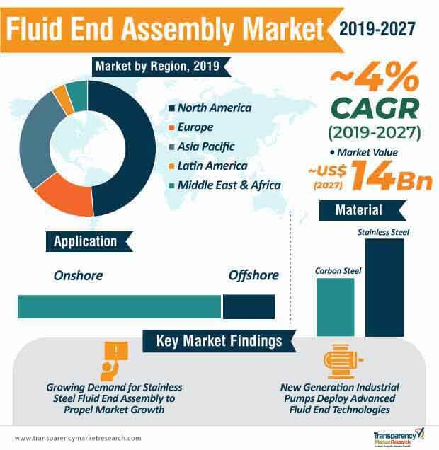 Fluid End Assembly  Market Insights, Trends & Growth Outlook