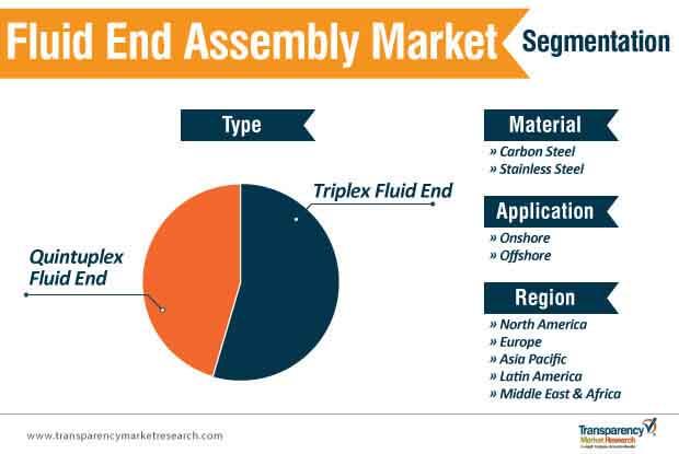 fluid end assembly market segmentation