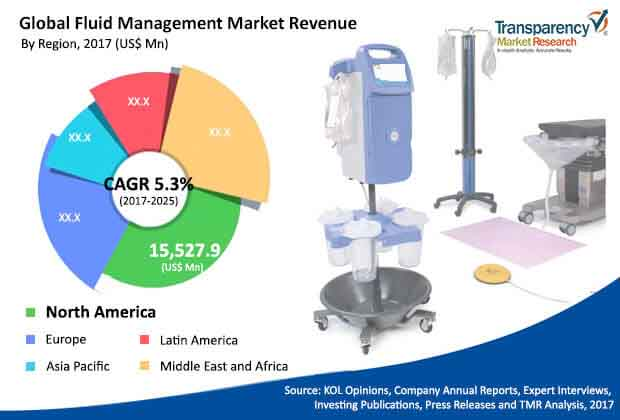 fluid-management-market.jpg