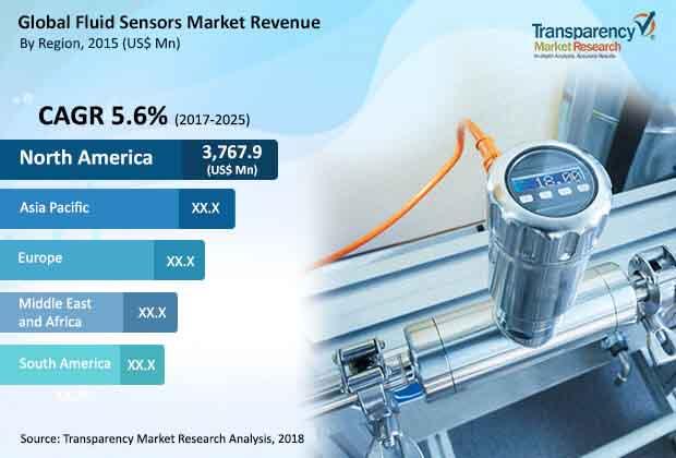 fluid sensors market