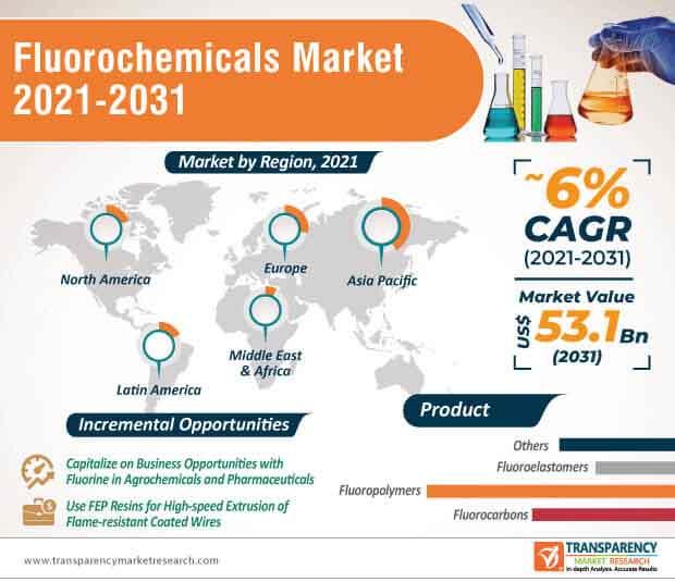 fluorochemicals market infographic