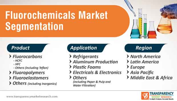 fluorochemicals market segmentation