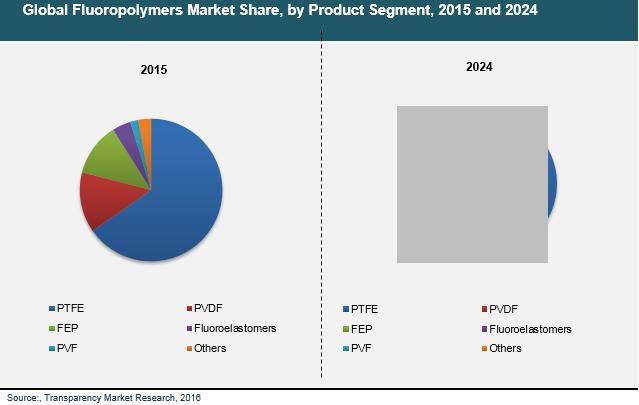 fluoropolymers-market