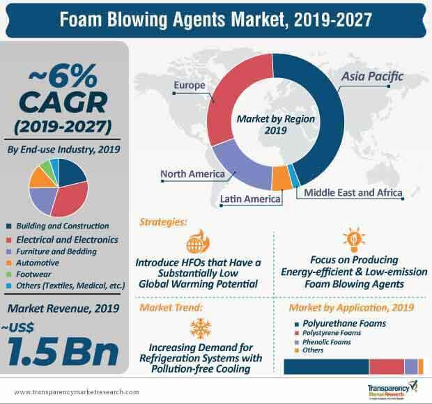 foam blowing agents market infographic