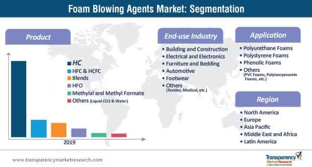 foam blowing agents market segmentation