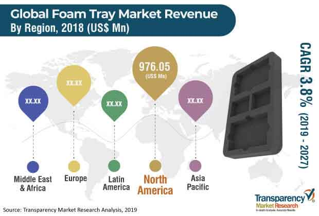 Foam Trays  Market Insights, Trends & Growth Outlook