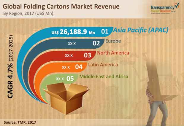 folding carton market