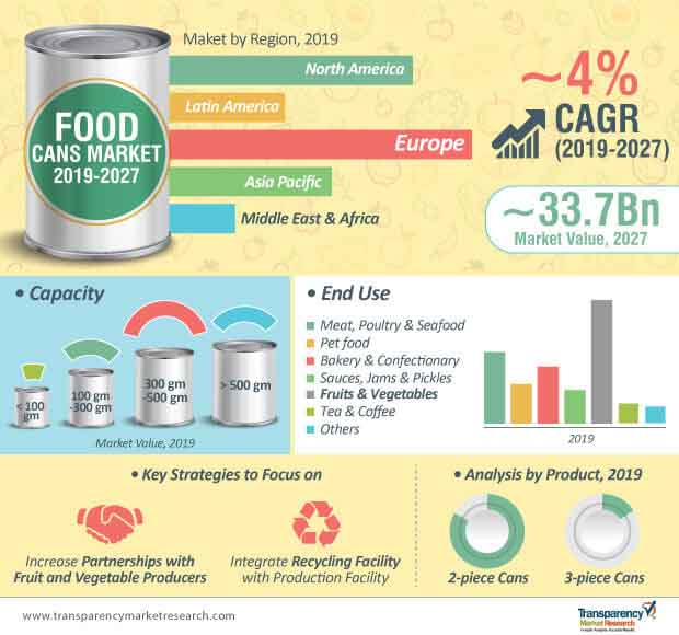 food cans market infographic
