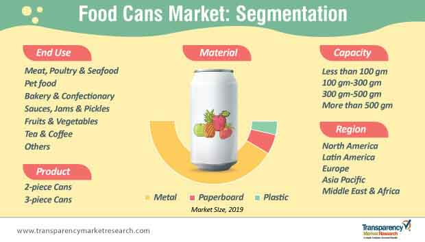food cans market segmentation