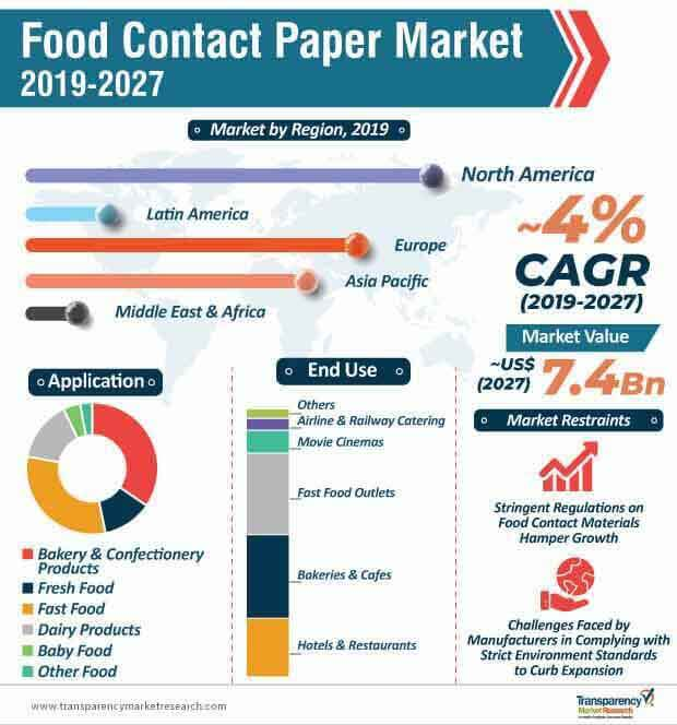 Food Contact Paper  Market Insights, Trends & Growth Outlook
