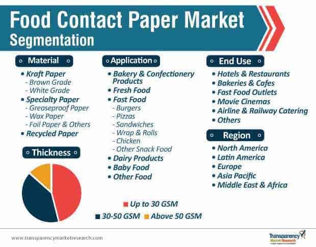 food contact paper market segmentation