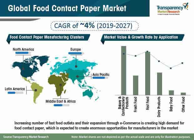 food contact paper market share