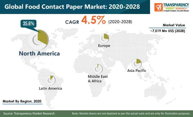 food contact paper market