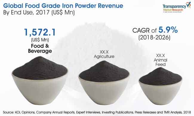 food grade iron powder market