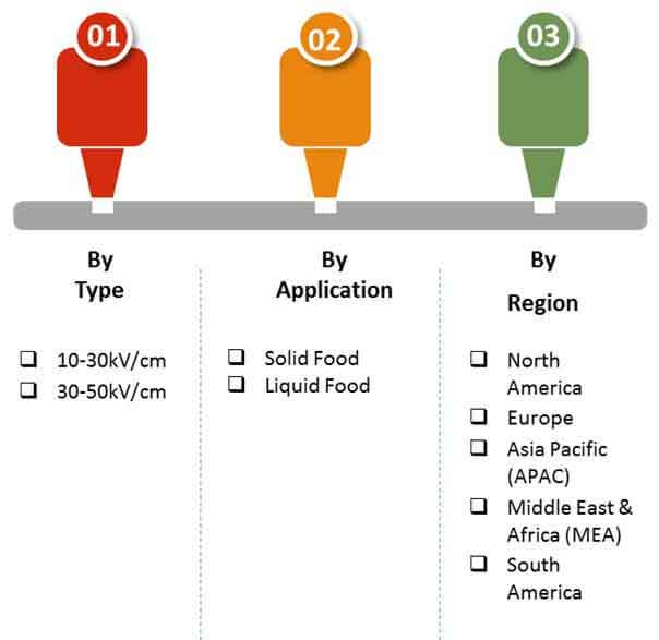 food industry pulsed electric field pef systems market 02