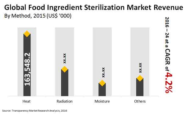 food ingredient sterilization market