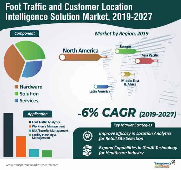 foot traffic and customer location intelligence solution market infographic