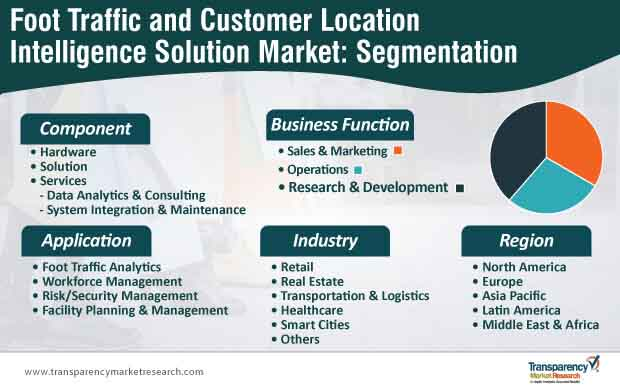 foot traffic and customer location intelligence solution market segmentation