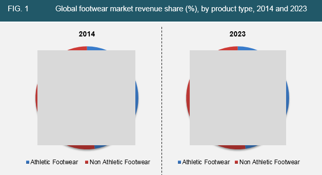 footwear-2016-market