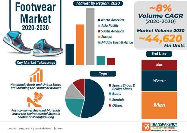 footwear market infographic