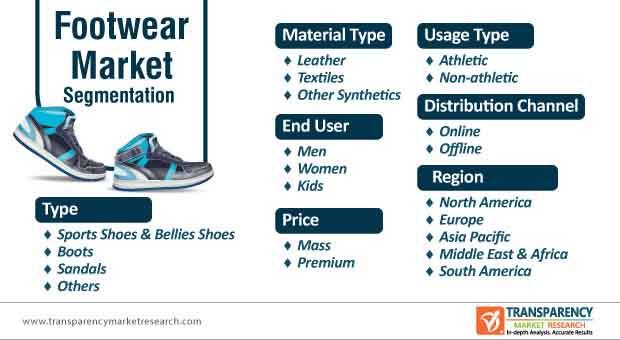 footwear market segmentation