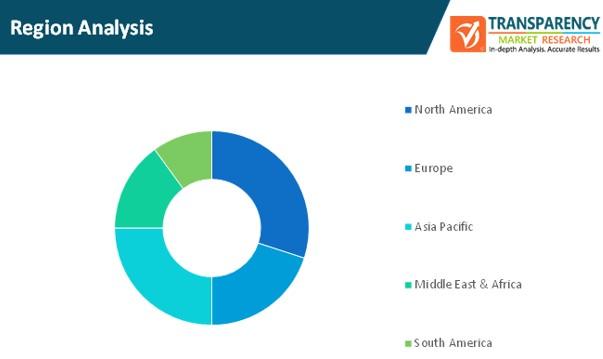 forestry software market region analysis
