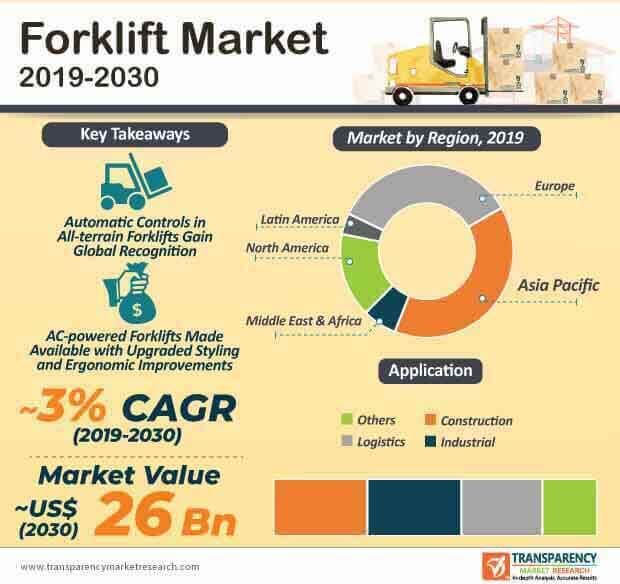 Forklift  Market Insights, Trends & Growth Outlook