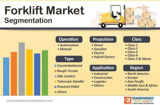 forklift market segmentation