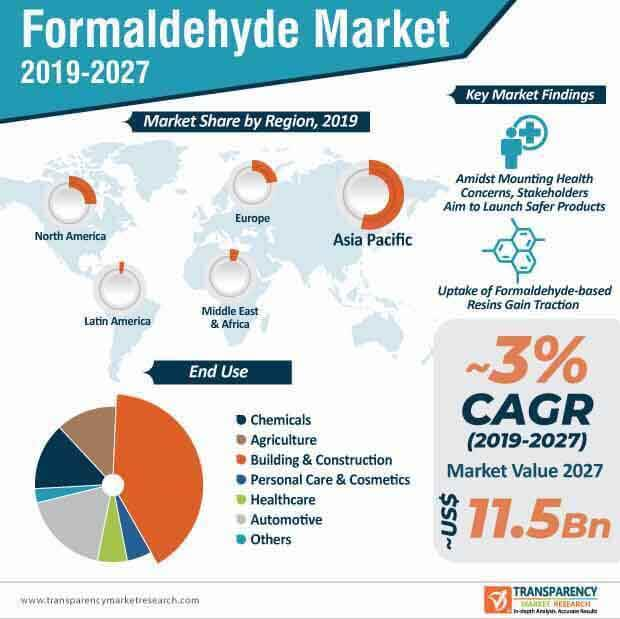 Formaldehyde  Market Insights, Trends & Growth Outlook