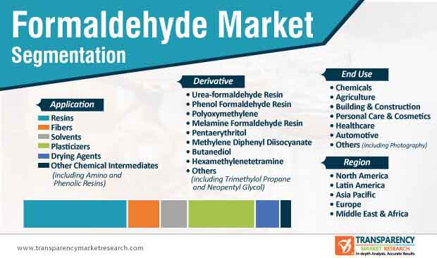 formaldehyde market segmentation