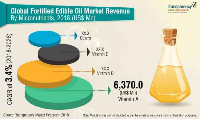 fortified-edible-oils-market.jpg