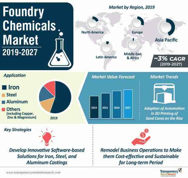 foundry chemicals market infographic