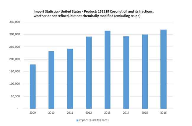 fractionated coconut oil market