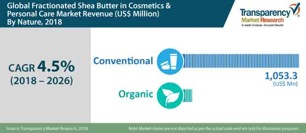 fractionated shea butter in cosmetics personal care market