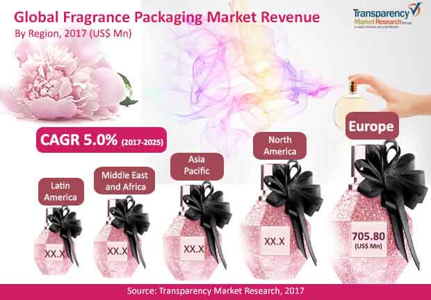 fragrance packaging market