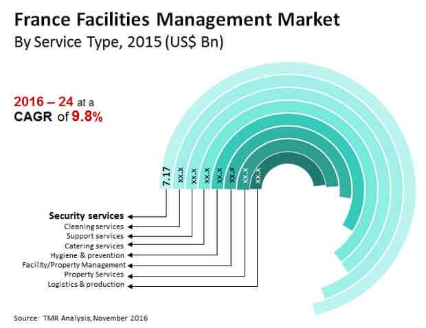 france facilities management market