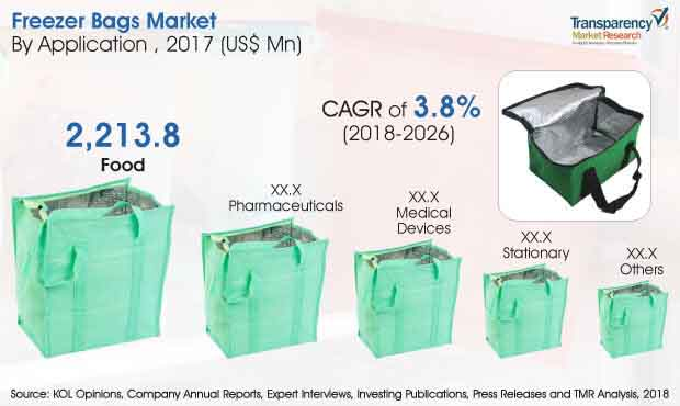 Freezer Bags  Market Insights, Trends & Growth Outlook