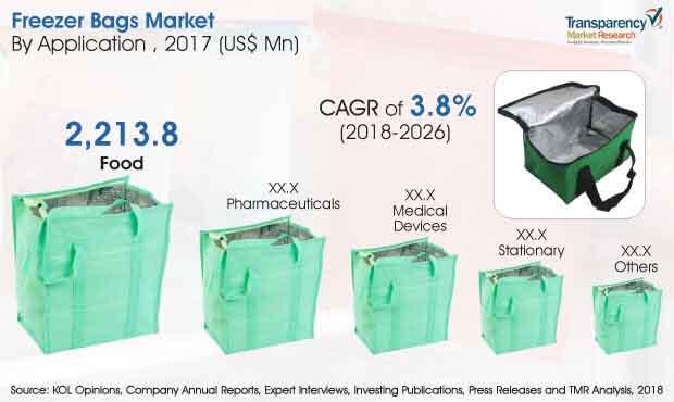 freezer bags market