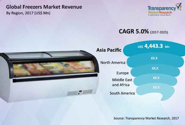 Freezers  Market Insights, Trends & Growth Outlook